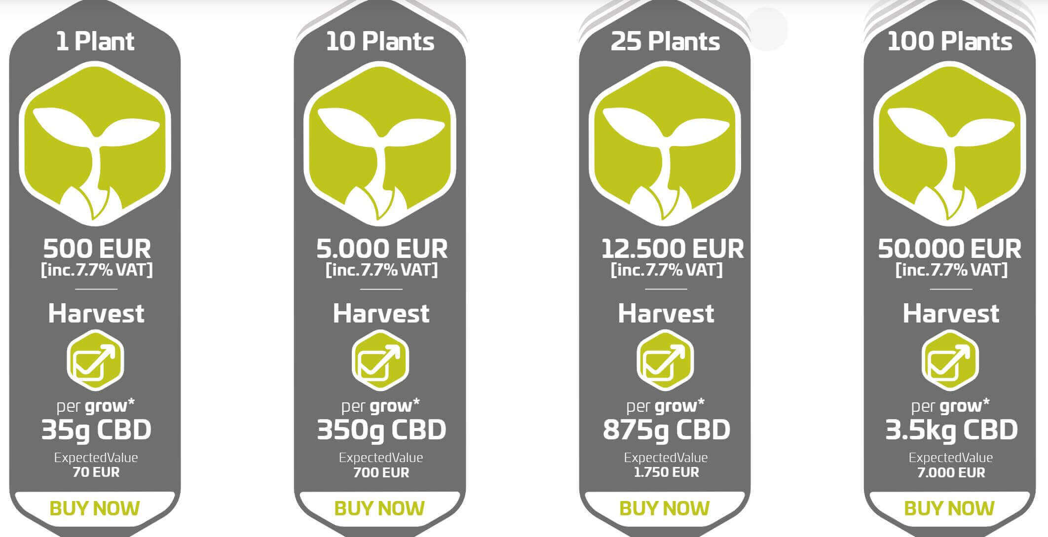 cannergrow plant sales
